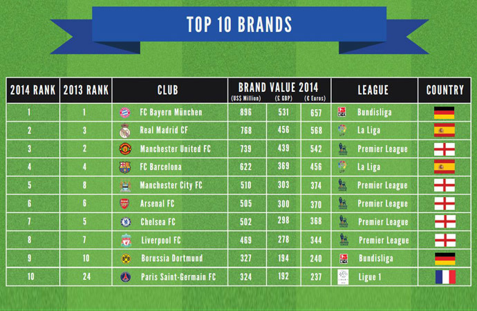 Brand Value Table
