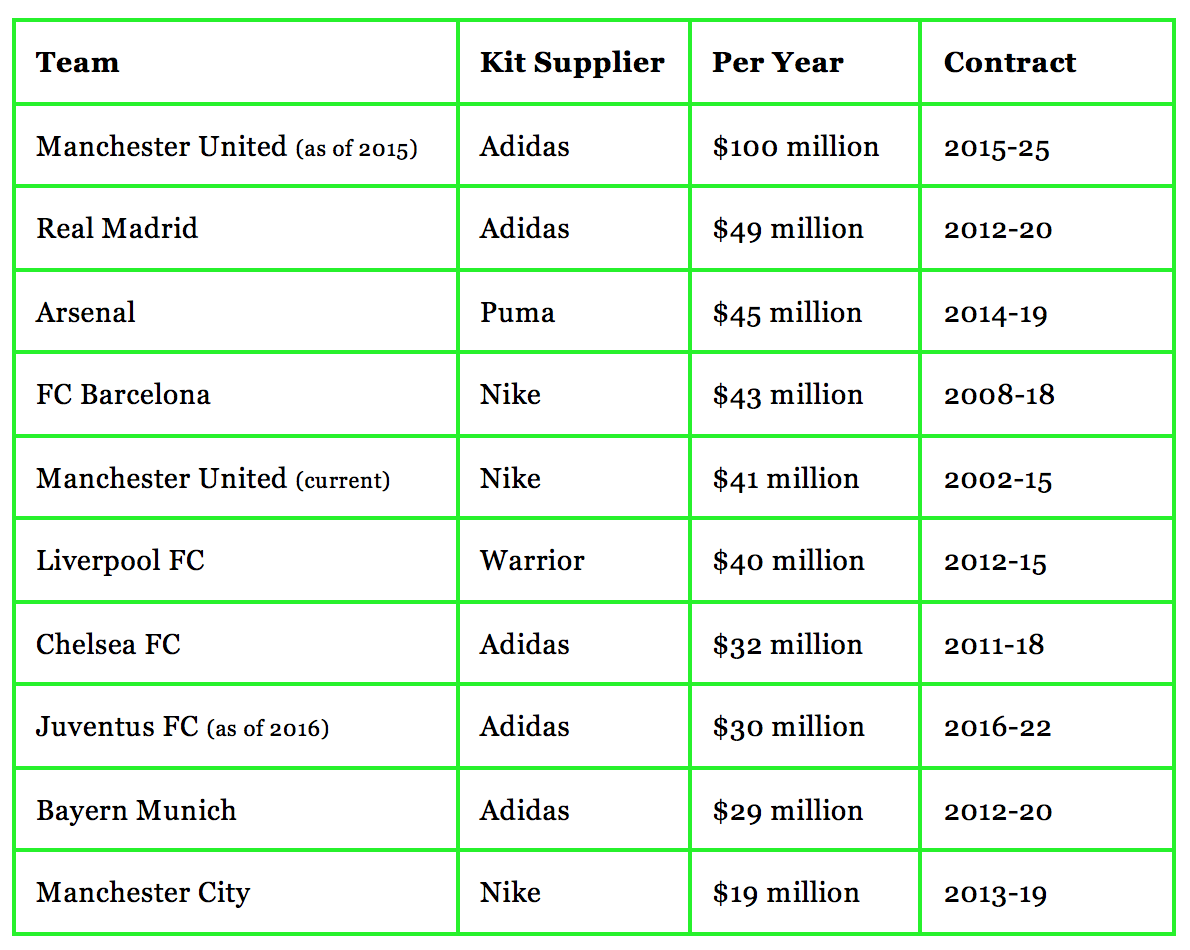 Top 10 Kit Suppliers